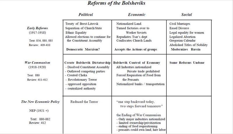 Bolshevik Reforms