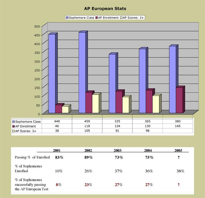 AP-Euro-Scores
